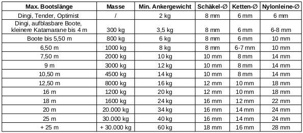 Ankertabelle Welchen Anker für welches Boot? Eine Entscheidungshilfe. www.12seemeilen.de